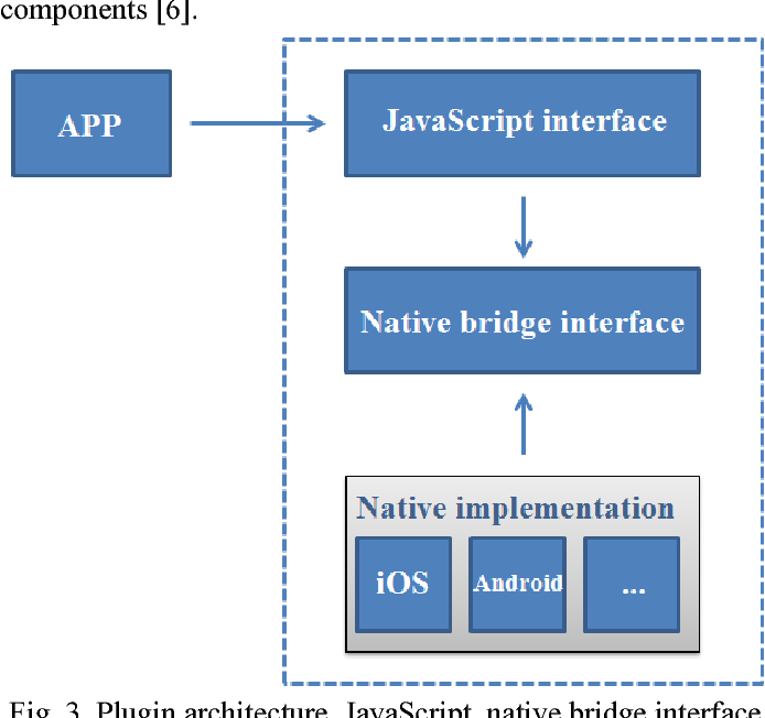 Figure 3 from The development of hybrid mobile applications