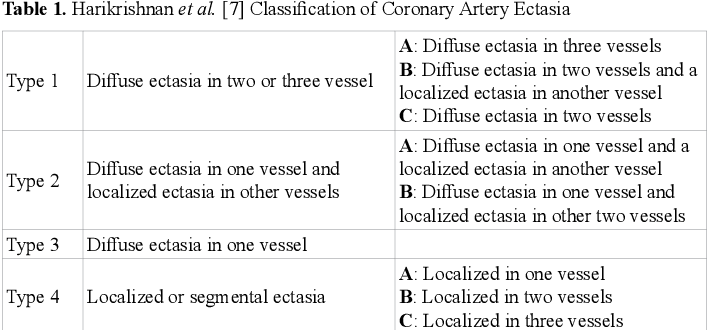Table 1 from An angiographic curiosity: Coronary artery ectasia. A review  of possible aetiological factors, clinical and histopathological features  and treatment   Semantic Scholar