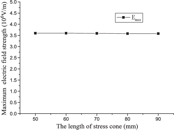 Figure 6 From On Prefabricated Stress Cone For Hts Cable