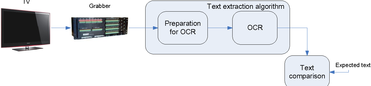 Extraction of text on TV screen using optical character