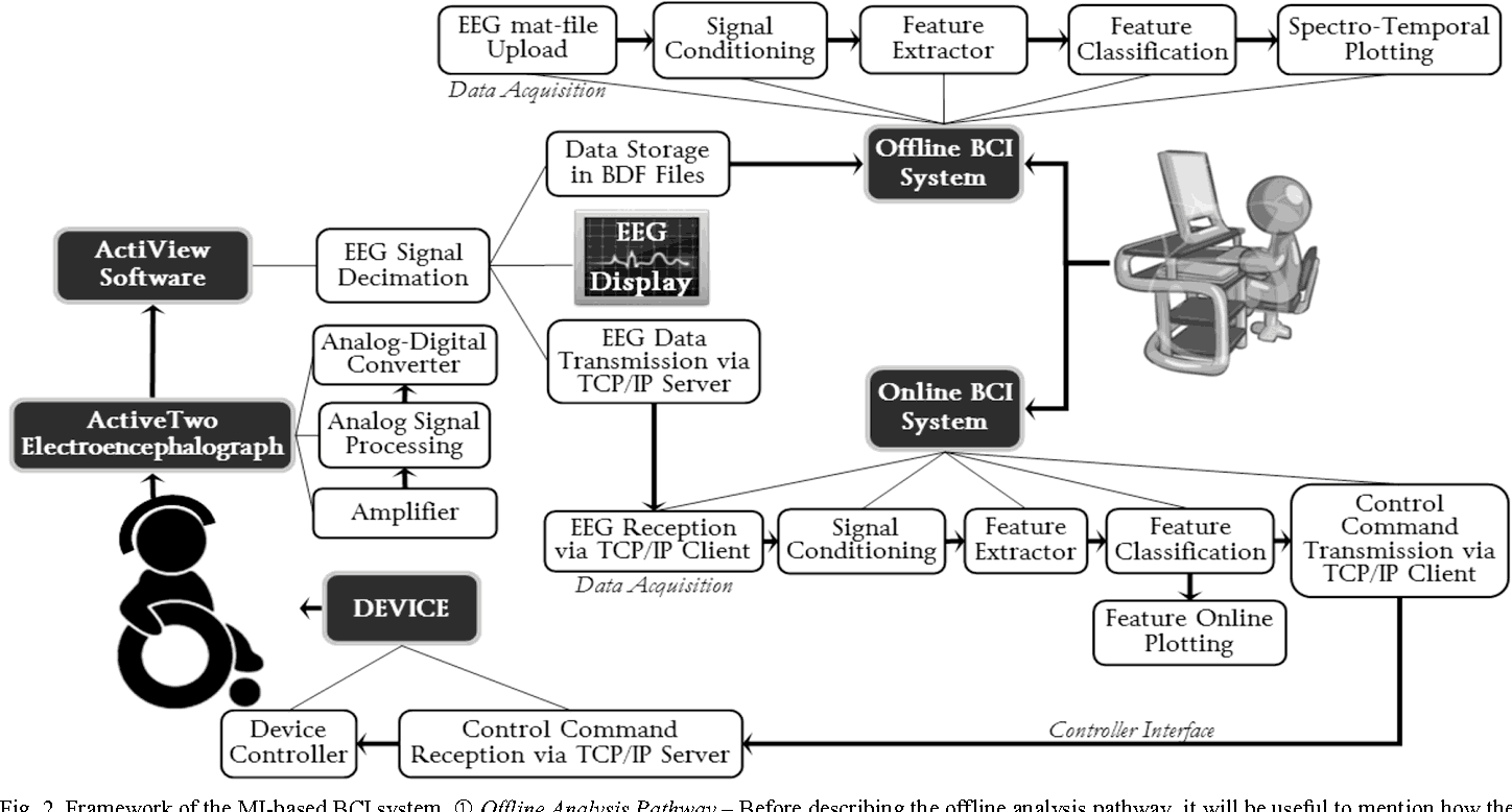 Figure 2 from Python in Brain-Computer Interfaces (BCI