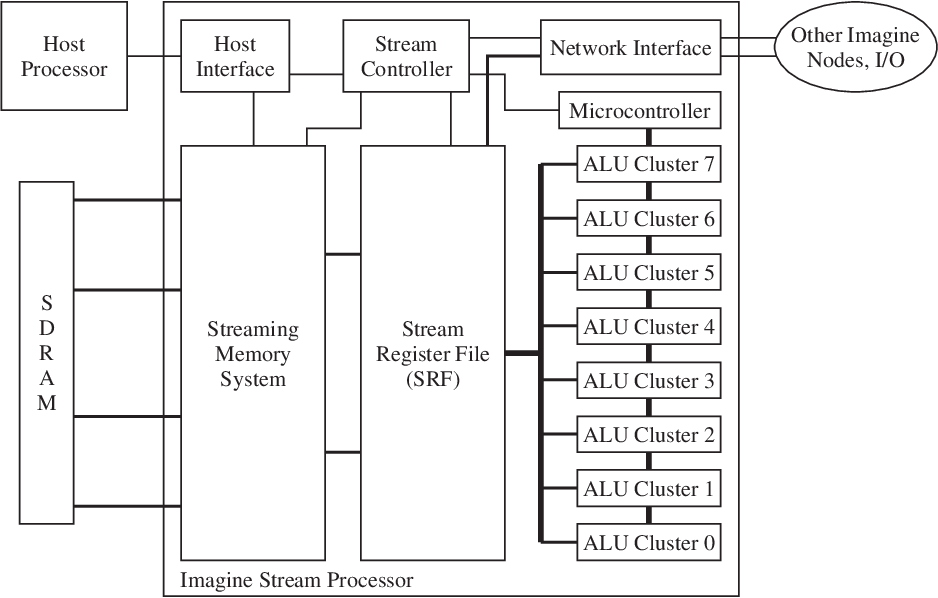 Fpga- Based Implementation Of Signal Processing Systems