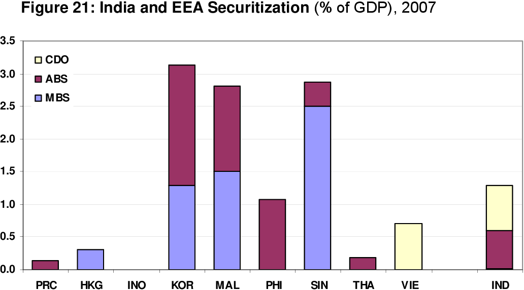Figure 21 from India's Bond Market - Developments and