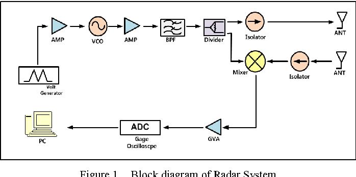 Figure 1 from Design of X-band FMCW short range radar | Semantic Scholar | X Band Radar Block Diagram |  | Semantic Scholar