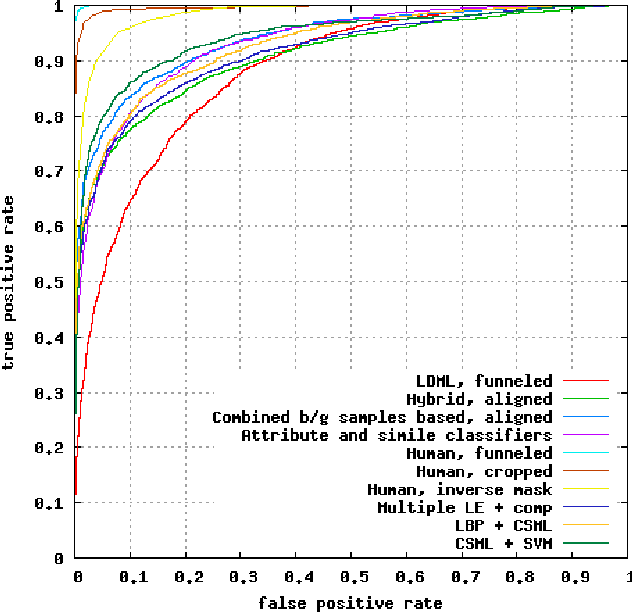 Figure 3 from Cosine Similarity Metric Learning for Face