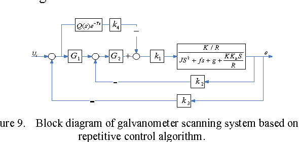 Figure 9 from Digital implementation of a galvanometric