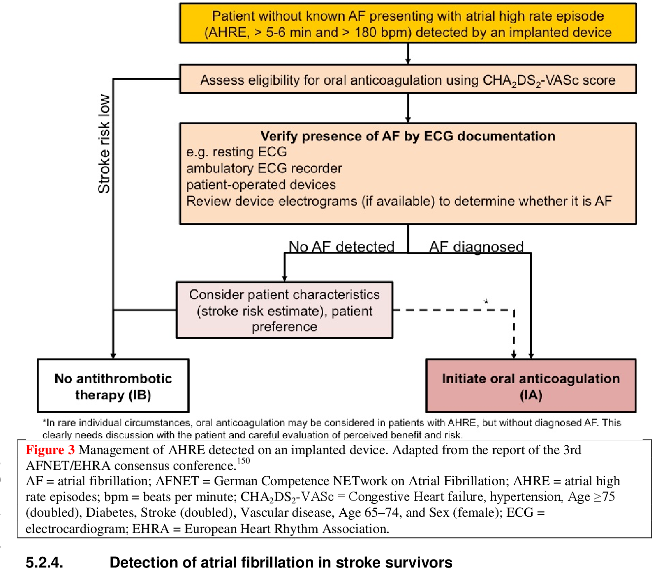 PDF] 2016 ESC Guidelines for the management of atrial