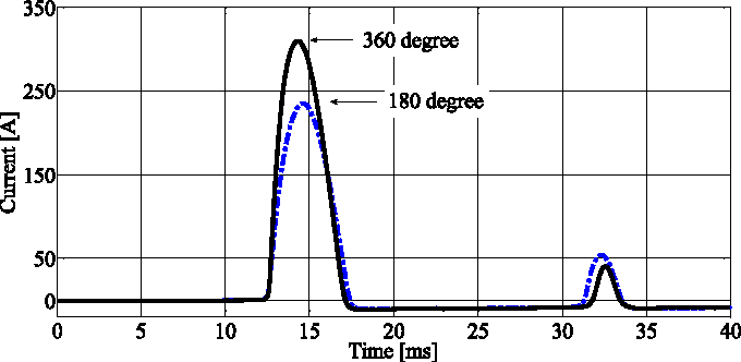 Reduction of Inrush Currents in Toroidal Transformers by