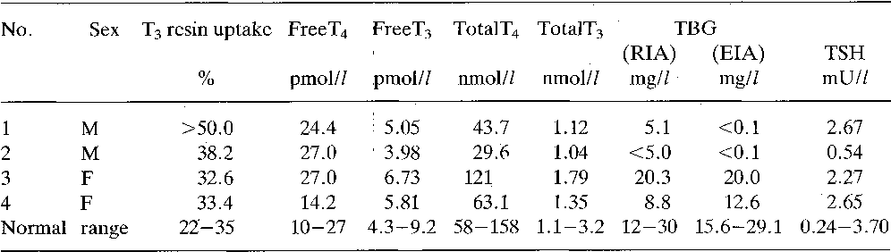 Table 3 From Hereditary Complete Thyroxine Binding Globulin