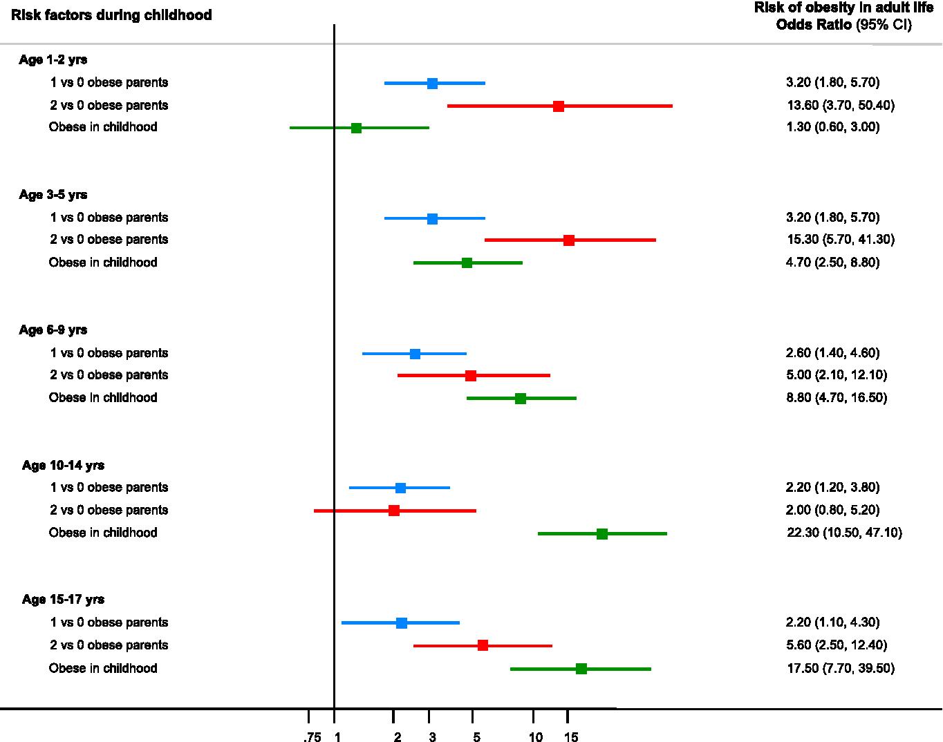 Predicting Polygenic Obesity Using Genetic Information Semantic Scholar