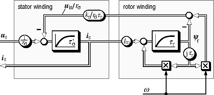 PDF] Sensorless control of induction motor drives | Semantic Scholar