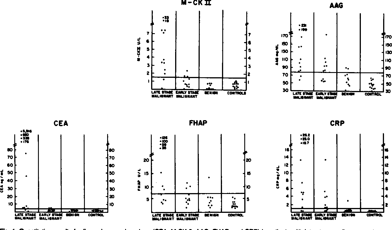 Figure 1 From Table 2 Descending Order Of Sensitivity For Single Markers In Patients With Colorectal Cancer Semantic Scholar