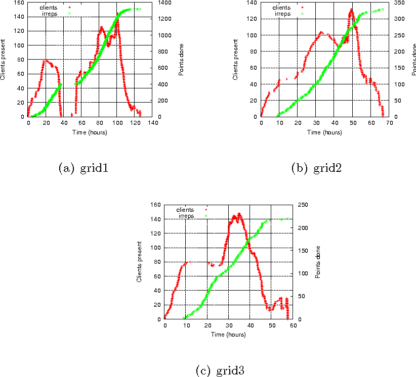 PDF] Calculation of Phonon Dispersions on the Grid Using