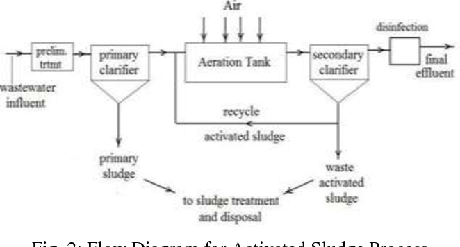 Figure 2 from Comparative Study of Wastewater Treatment