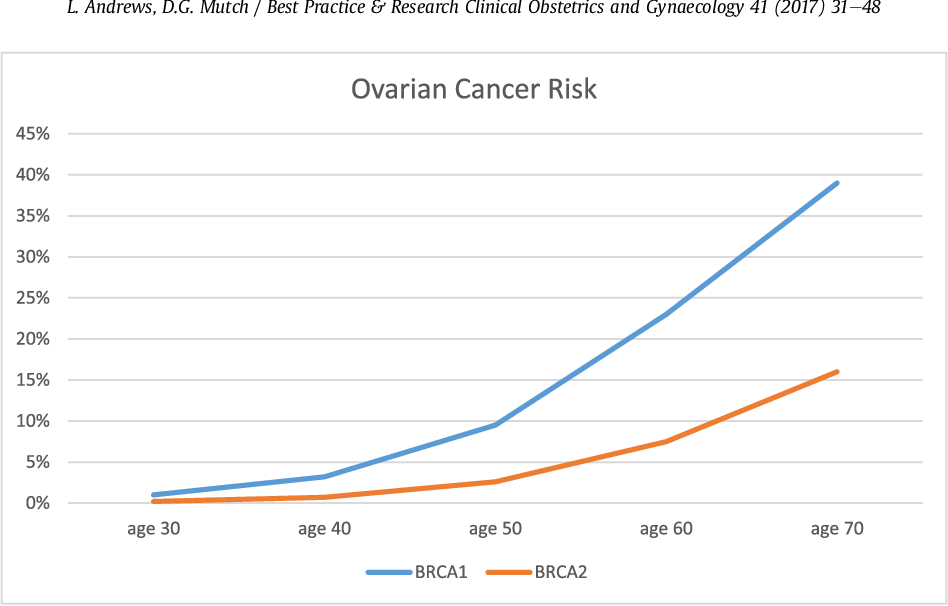 Figure 5 From Hereditary Ovarian Cancer And Risk Reduction Semantic Scholar