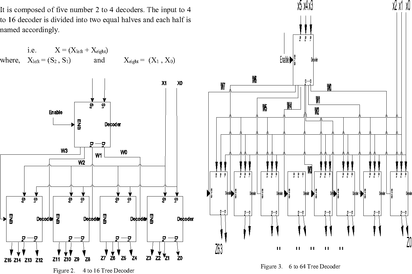 Figure 2 from Design and implementation of tree decoder for