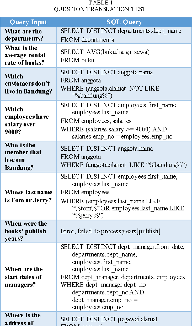Table I from Natural Language Interfaces to Database (NLIDB