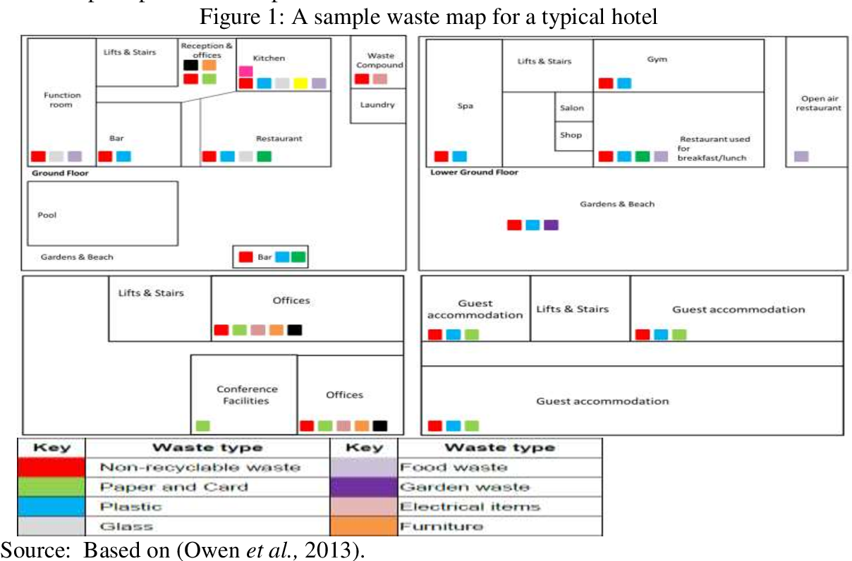 Pdf Food Waste In Three Star Hotels In Egypt Quantification And Potential For Reduction Semantic Scholar