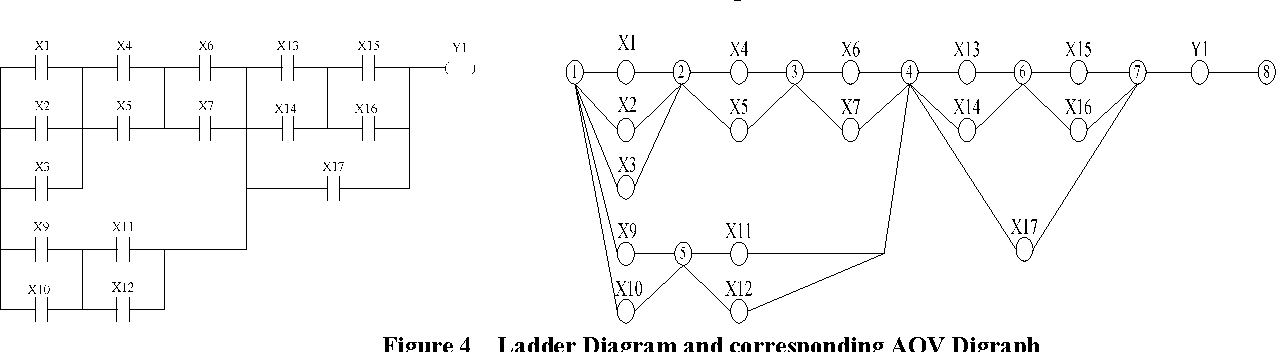 An Algorithm About Transforming Plc Ladder Diagram To Instruction List Based On Series Parallel Merging Method Semantic Scholar