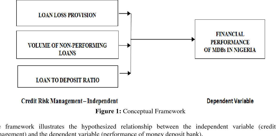 PDF] Relationship between Credit Risk Management and the