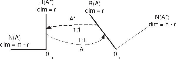 PDF] Notes on Linear Algebra - Semantic Scholar