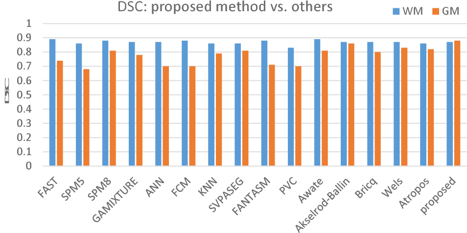 Figure 7: Brain tissue segmentation DSC of proposed method compared to other state-ofart methods, generated from statistics reported in Table.1. The proposed method achieves accurate segmentation on both types of tissue, while most other methods are performing well on WM, but relatively poor on GM.