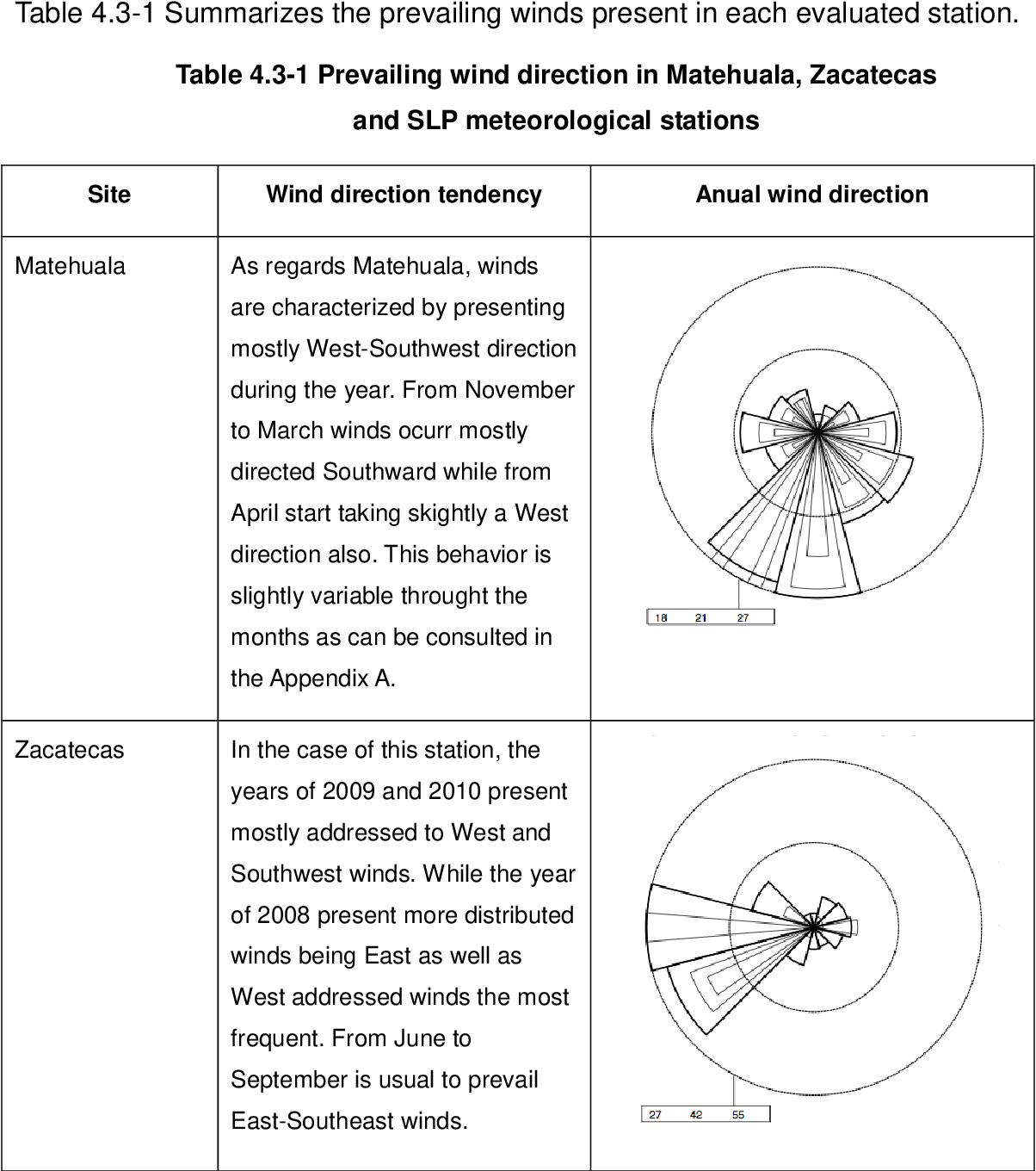 Table 4.3-1 Prevailing wind direction in Matehuala, Zacatecas and SLP meteorological stations