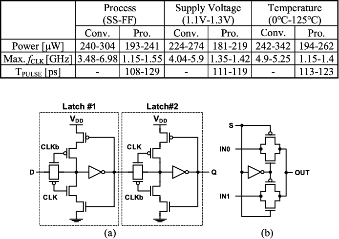 Area Efficient Bidirectional Shift Register Using Bidirectional Pulsed Latches Semantic Scholar