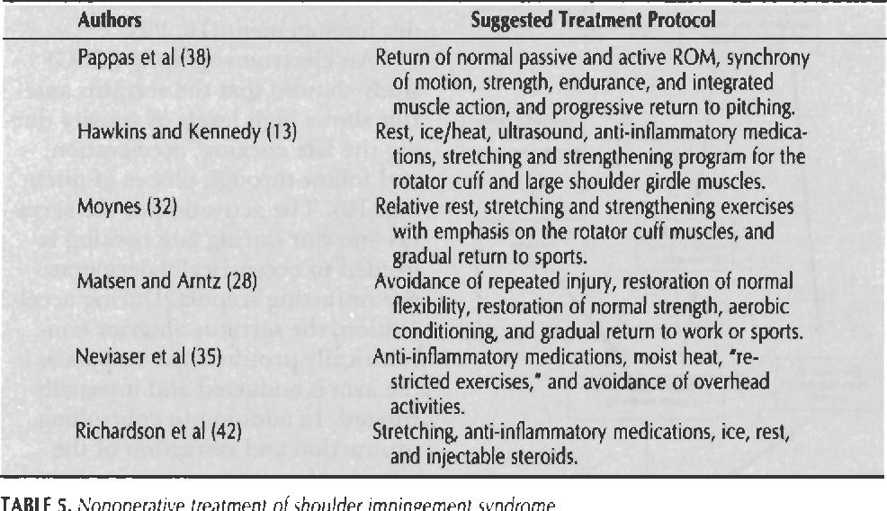 PDF] Nonoperative Management of Shoulder Impingement Syndrome ...