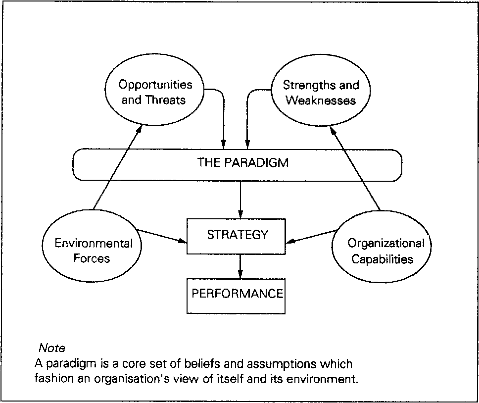 Managing strategic change--strategy, culture and action