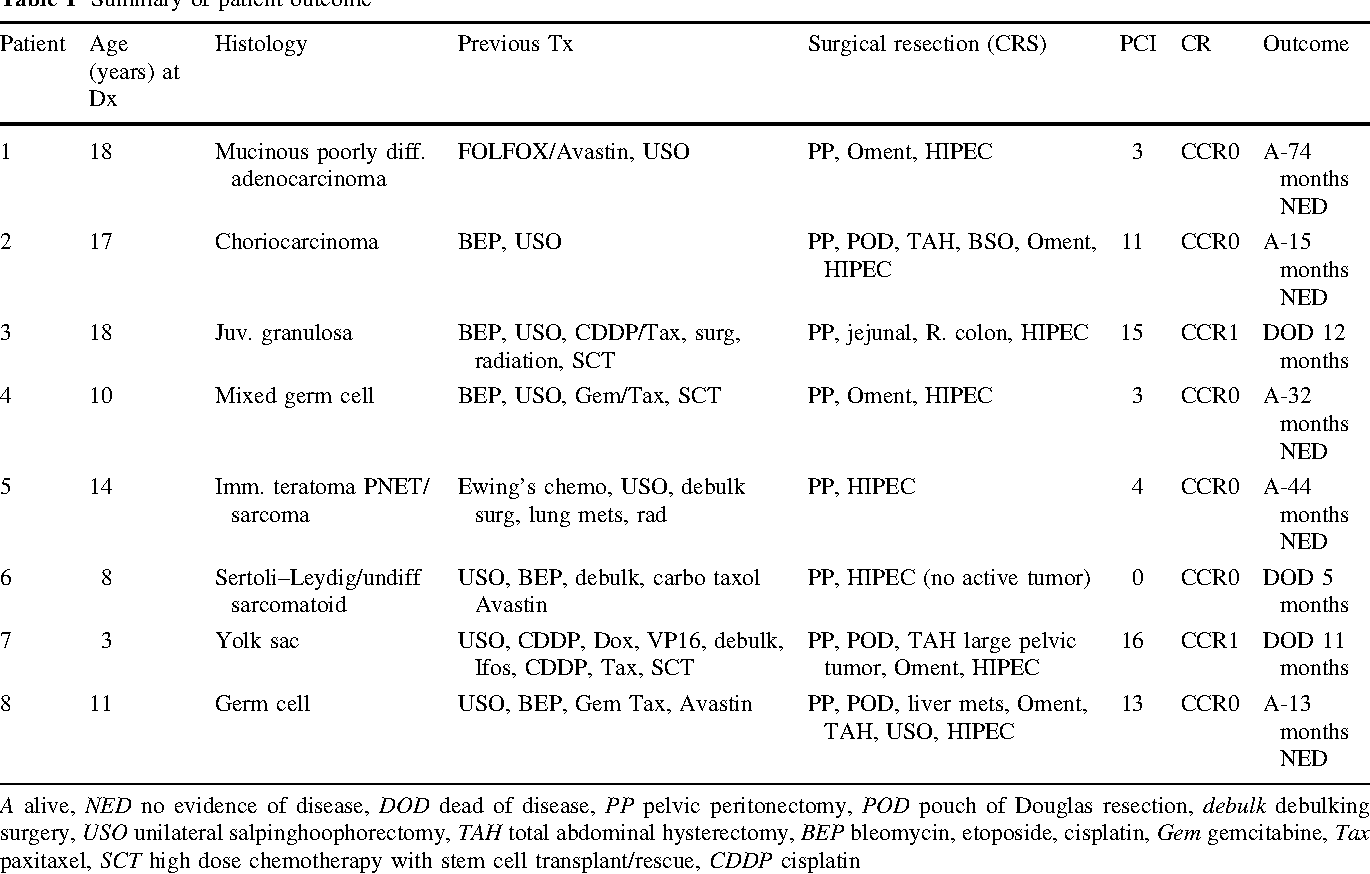 Table 1 From Cytoreductive Surgery Crs And Hyperthermic Intraperitoneal Chemotherapy Hipec In Pediatric Ovarian Tumors A Novel Treatment Approach Semantic Scholar