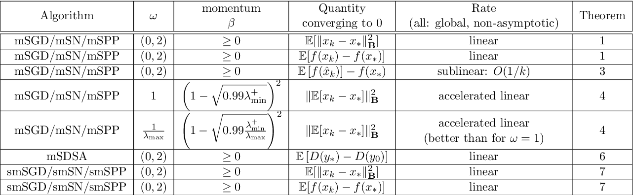 PDF] Momentum and Stochastic Momentum for Stochastic