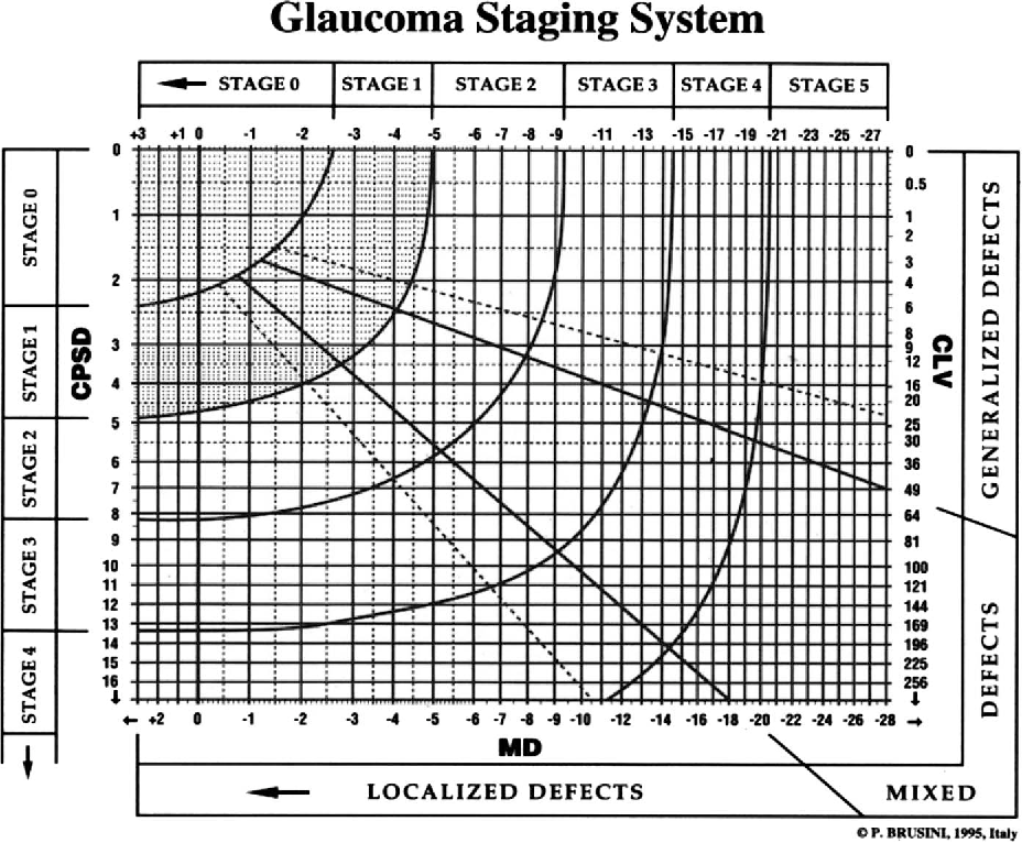 Figure 1 from Enhanced Glaucoma Staging System (GSS 2) for