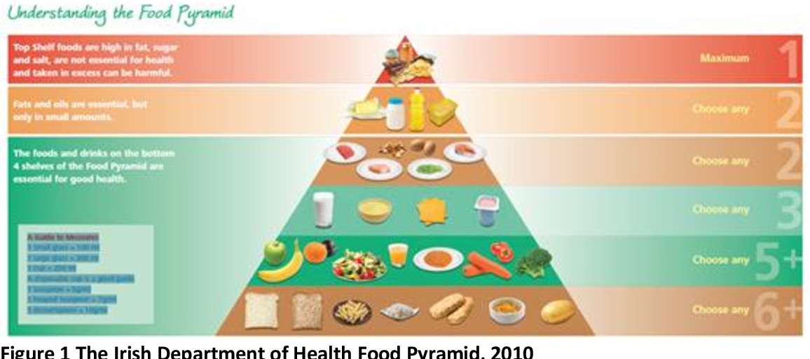 Pdf Evidence Review Of The Food Contents On Carbohydrate And Fats Shelves Of The Food Pyramid Semantic Scholar