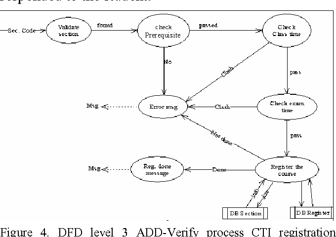 Figure 7 From Automated Student S Courses Registration Using Computer Telephony Integration Semantic Scholar