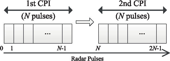 Cognitive random stepped frequency radar with sparse
