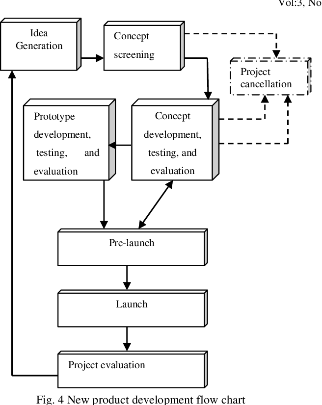 Figure 4 From Design For Manufacturability And Concurrent Engineering For Product Development Semantic Scholar