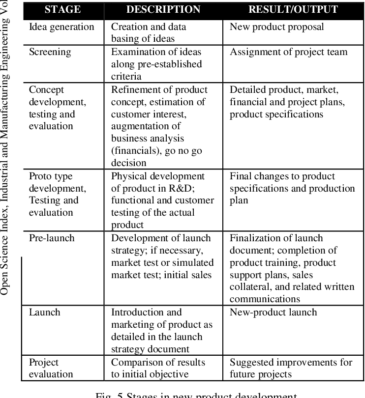 Figure 5 From Design For Manufacturability And Concurrent Engineering For Product Development Semantic Scholar