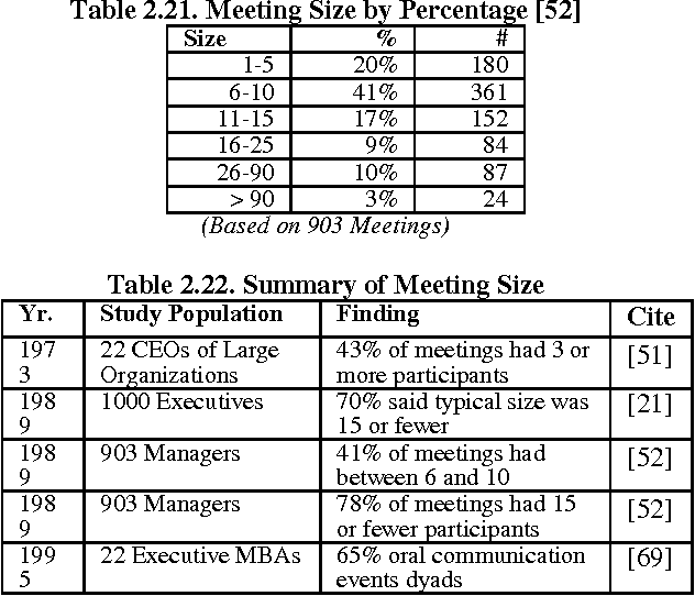 table 2.22