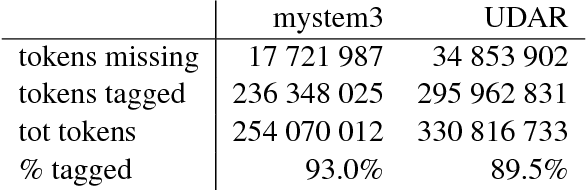 table 2.35