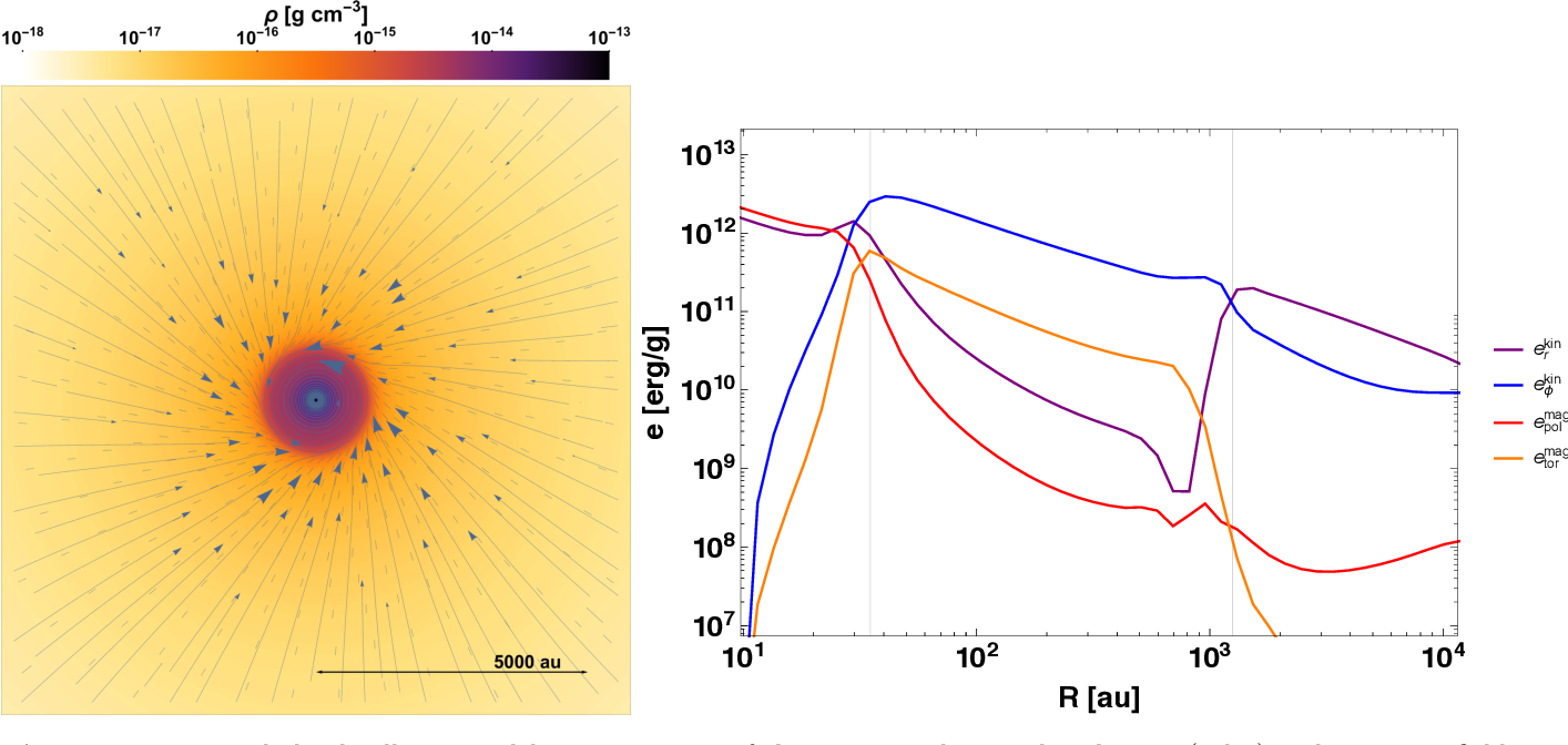 Figure 4. Numerical cloud collapse model. Face-on view of the gas mass density distribution (color) and magnetic field morphology (segments and arrows) in the midplane. The left image shows a zoom onto the central region at 30 kyr after onset of the gravitational collapse. Blue line segments represent local magnetic field orientation, the arrows connect them to trajectories/field lines. Details are given in Sec. 3. The right panel presents the radially averaged energy profiles for the radial/azimuthal specific kinetic energies (ekinr , e kin ) and the poloidal/toroidal specific magnetic energies (e mag