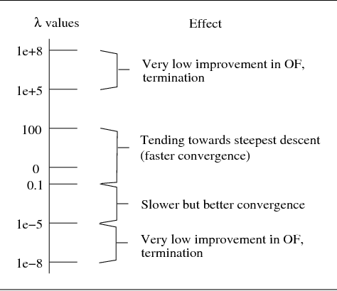 Modified Levenberg Marquardt Algorithm for Inverse Problems