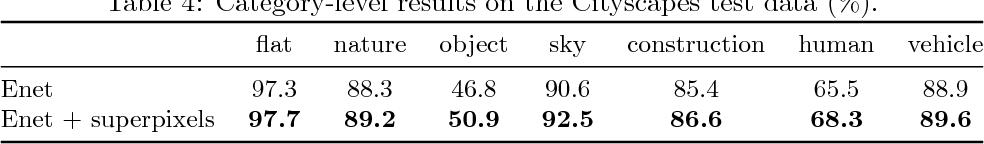 PDF] Efficient semantic image segmentation with superpixel
