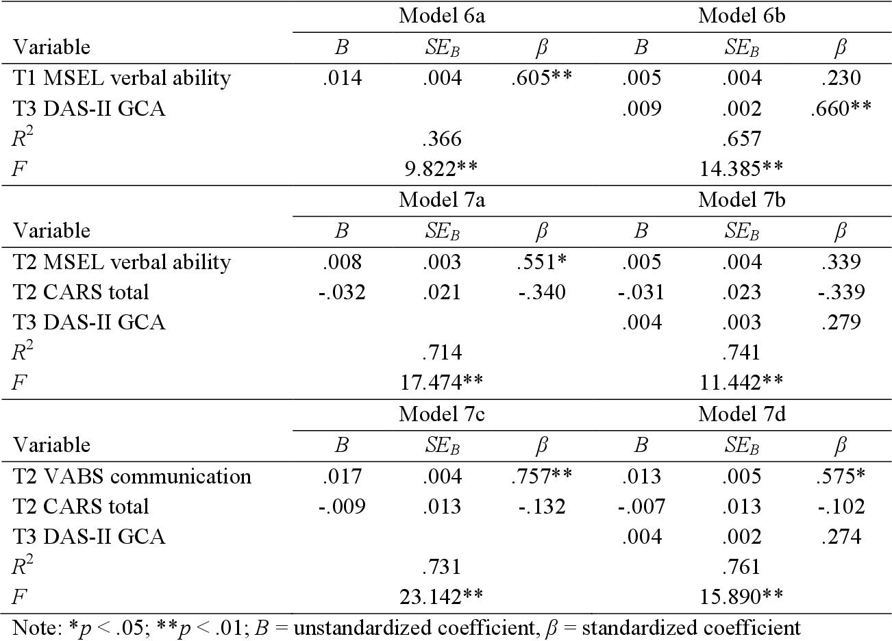 Preschool predictors of school-age academic achievement in