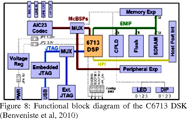 Figure 8 from A LabVIEW-Based GPS Receiver Development and