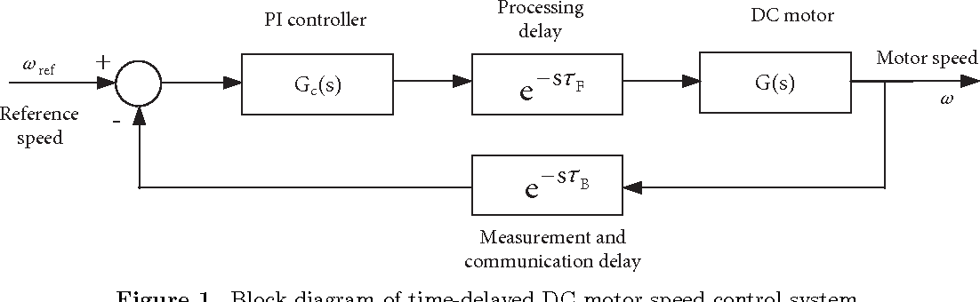 Figure 1 from Stability analysis of time-delayed DC motor speed control  system   Semantic ScholarSemantic Scholar