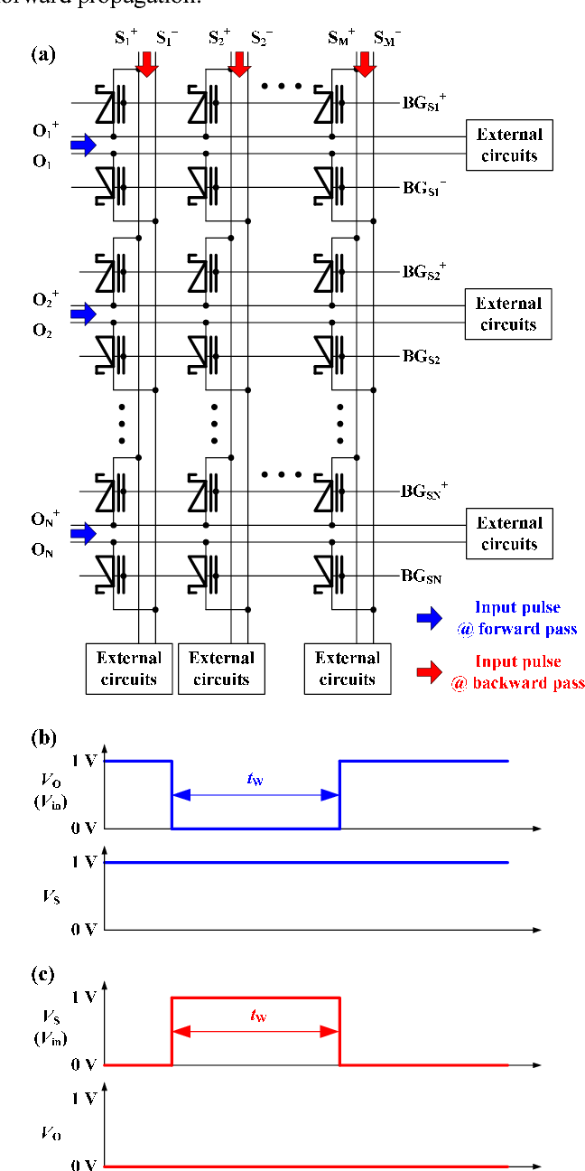 Figure 3 from Hardware-based Neural Networks using a Gated
