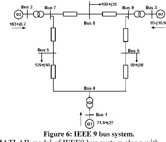 PDF] Congestion Management by TCPST In IEEE 9 Bus System