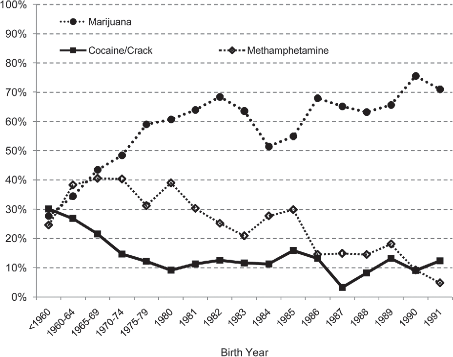 Figure 12 from Drug Generations in the 2000s: An Analysis of