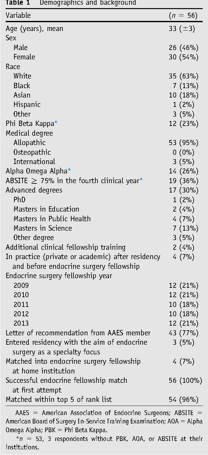 The profile of successful applicants for endocrine surgery